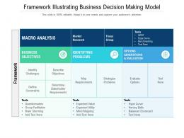 Framework Illustrating Business Decision Making Model