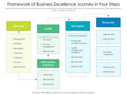 Framework Of Business Excellence Journey In Four Steps