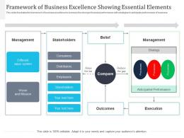 Framework Of Business Excellence Showing Essential Elements