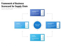 Framework Of Business Scorecard For Supply Chain