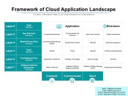 Framework Of Cloud Application Landscape