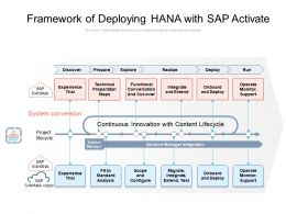 Framework Of Deploying HANA With SAP Activate