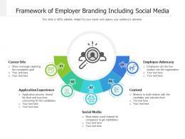 Framework Of Employer Branding Including Social Media