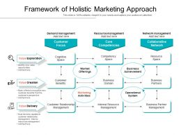 Framework Of Holistic Marketing Approach