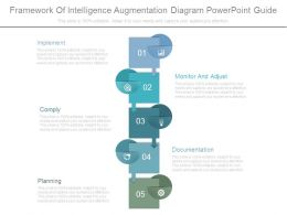 Framework Of Intelligence Augmentation Diagram Powerpoint Guide
