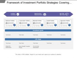 Framework Of Investment Portfolio Strategies Covering Risk And Return Evaluation And Investment Goals