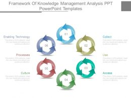 Framework Of Knowledge Management Analysis Ppt Powerpoint Templates