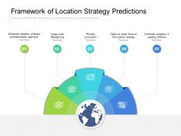 Framework Of Location Strategy Predictions