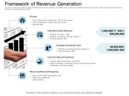 Framework Of Revenue Generation Equity Collective Financing Ppt Inspiration
