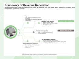 Framework Of Revenue Generation Estimated Yearly Ppt Powerpoint Presentation Portfolio Professional