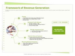 Framework Of Revenue Generation Gold Membership Ppt Powerpoint Presentation File Visuals