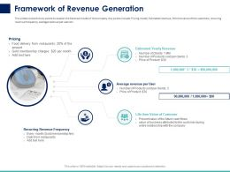 Framework Of Revenue Generation Ppt Powerpoint Presentation Inspiration Graphics Template