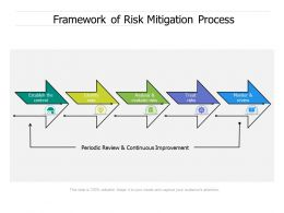 Framework Of Risk Mitigation Process