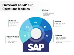Framework Of SAP ERP Operations Modules