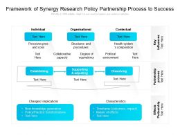 Framework Of Synergy Research Policy Partnership Process To Success