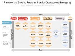 Framework To Develop Response Plan For Organizational Emergency