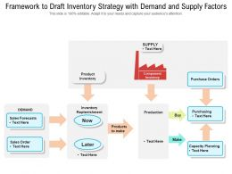 Framework To Draft Inventory Strategy With Demand And Supply Factors