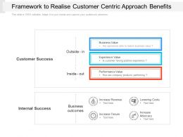 Framework To Realise Customer Centric Approach Benefits