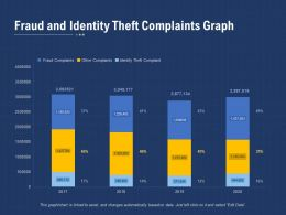 Fraud And Identity Theft Complaints Graph
