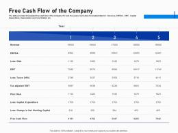 Free Cash Flow Of The Company Investment Fundraising Post IPO Market Ppt Model Topics