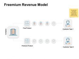 Freemium Revenue Model Product Ppt Powerpoint Presentation Info Tutorials