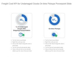 Freight Cost Kpi For Undamaged Goods On Time Pickups Powerpoint Slide