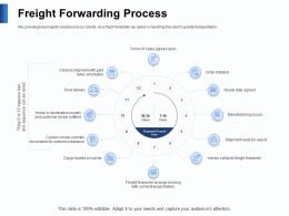 Freight Forwarding Process Taxes Powerpoint Presentation Graphics Download