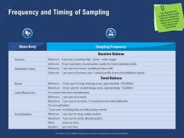 Frequency And Timing Of Sampling Lakes Ppt Powerpoint Presentation Icons