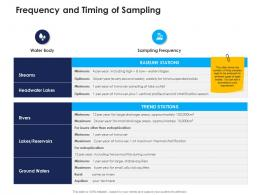 frequency and timing of sampling urban water management ppt sample
