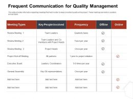 Frequent Communication For Quality Management Meeting Ppt Inspiration