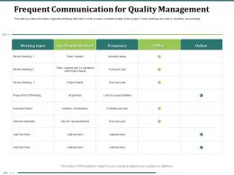 Frequent Communication For Quality Management Once Per Year Powerpoint Presentation Show