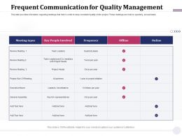 Frequent Communication For Quality Management Twice Per Ppt Powerpoint Presentation Example