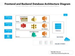 Frontend And Backend Database Architecture Diagram