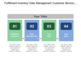 Fulfillment Inventory Oder Management Customer Service Commerce Engine