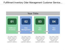 Fulfillment Inventory Oder Management Customer Service Commerce Engine