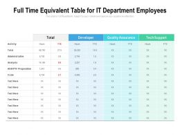 Full Time Equivalent Table For It Department Employees