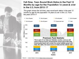 Full Time Year Round Work Status By Age In Past 12 Months For 16 Years Over In US 2015-17