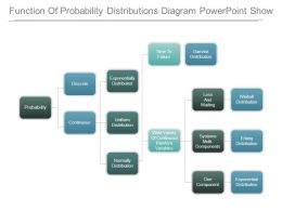 Function Of Probability Distributions Diagram Powerpoint Show