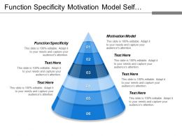 Function Specificity Motivation Model Self Actualization Aesthetic Needs