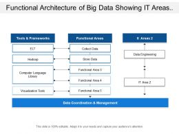 Functional Architecture Of Big Data Showing It Areas And Tools