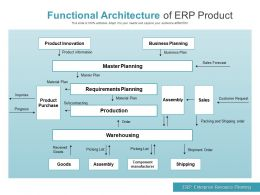 Functional Architecture Of ERP Product