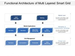 Functional Architecture Of Multi Layered Smart Grid