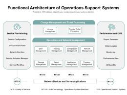 Functional Architecture Of Operations Support Systems
