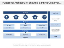 Functional Architecture Showing Banking Customer Tools Call Center And Insurance