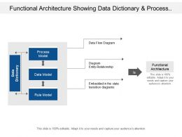 Functional Architecture Showing Data Dictionary And Process Model