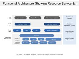 Functional Architecture Showing Resource Service And Access Layer