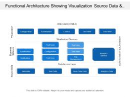 Functional Architecture Showing Visualization Source Data And Business Services