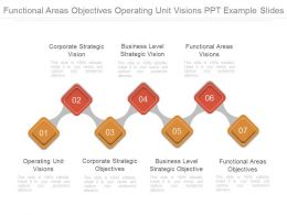 Functional Areas Objectives Operating Unit Visions Ppt Example Slides
