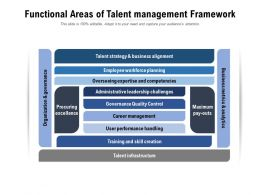 Functional Areas Of Talent Management Framework