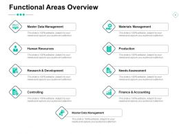 Functional Areas Overview Human Resources Finance And Accounting Ppt Powerpoint Presentation Ideas Show